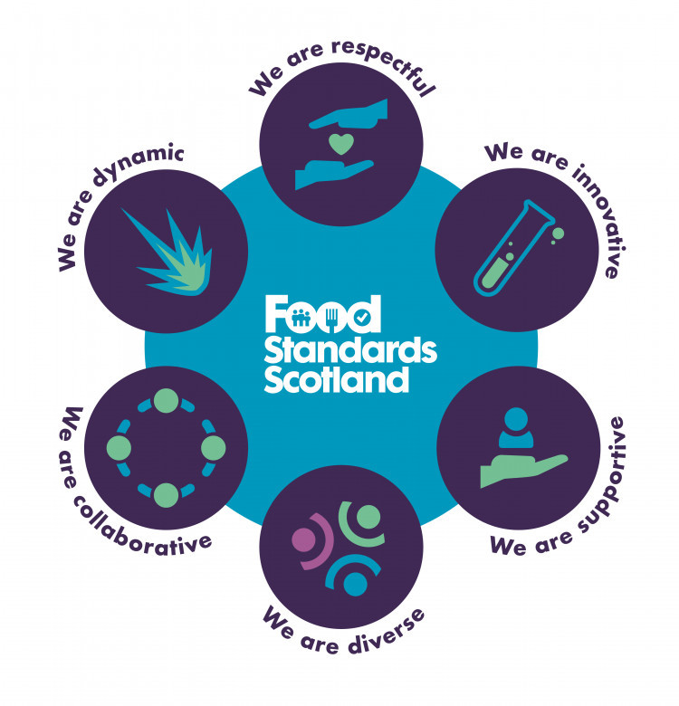 FSS internal values, We are diverse and all have a role to play, We are dynamic and adapt to change, We innovate through ideas and challenge, We respect all voices when making decisions, We collaborate with others to deliver for Scotland, We support each other to achieve our best