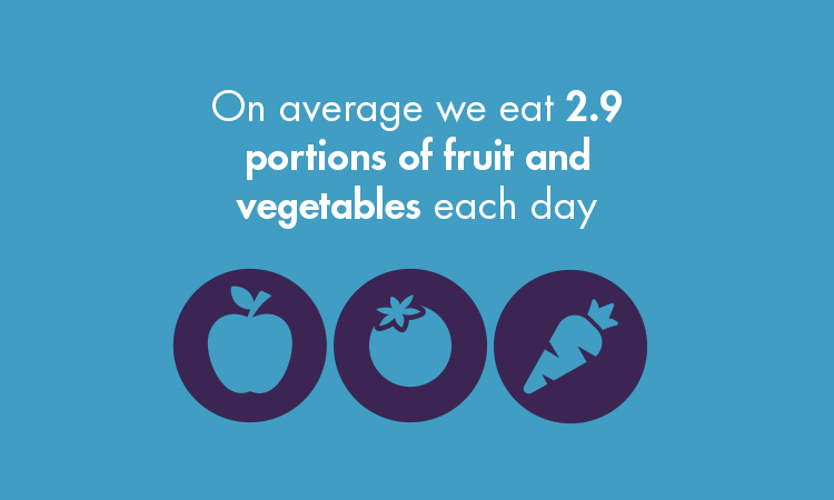 On average we eat 2.9 portions of fruit and vegetables each day