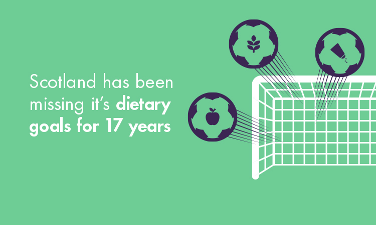 Image shows goalposts with footballs not going into the net. Text reads Scotland has been missing its dietary goals for 17 years
