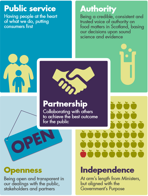 The FSS values are Public service, authority, openness, independence and partnership