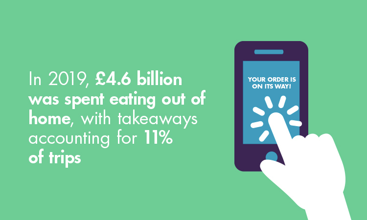 In 2019 £4.6billion was spent eating out of home, with takeaways accounting  for 11% of trips